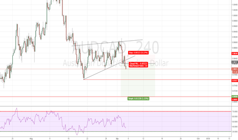 AUDCAD: AUCAD Already SHORT