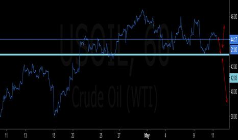 USOIL: oil sell setup