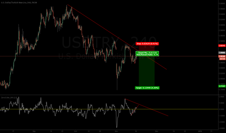 USDTRY: Turkish Lira gaining strength....