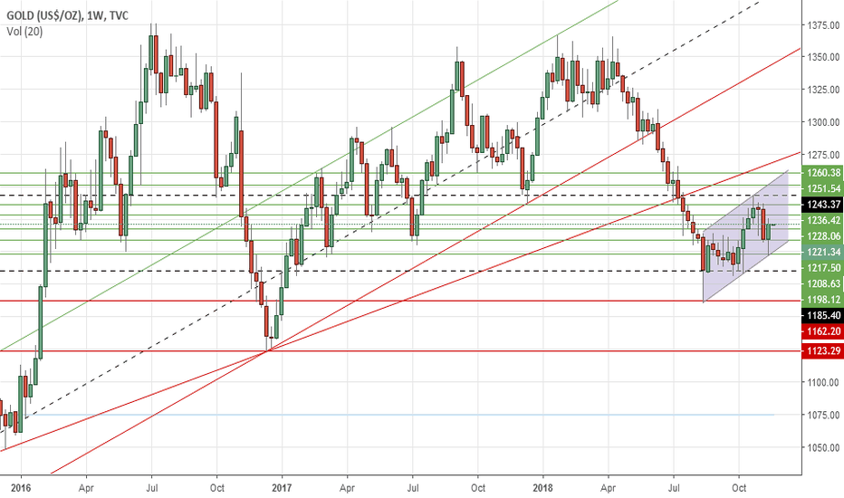 GOLD: Gold's weekly outlook: Nov 19-23