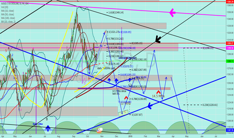 """XAUUSD: Jnug to Gold """"not finished with the B wave yet?"""""""