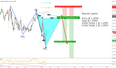 GBPUSD: Bearish Cypher on GBPUSD with extended targets