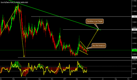 EURCHF: EURCHF - Buys coming in to Play soon!