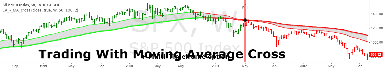 Moving Average Cross Alert, Multi-Timeframe (MTF) (by ChartArt