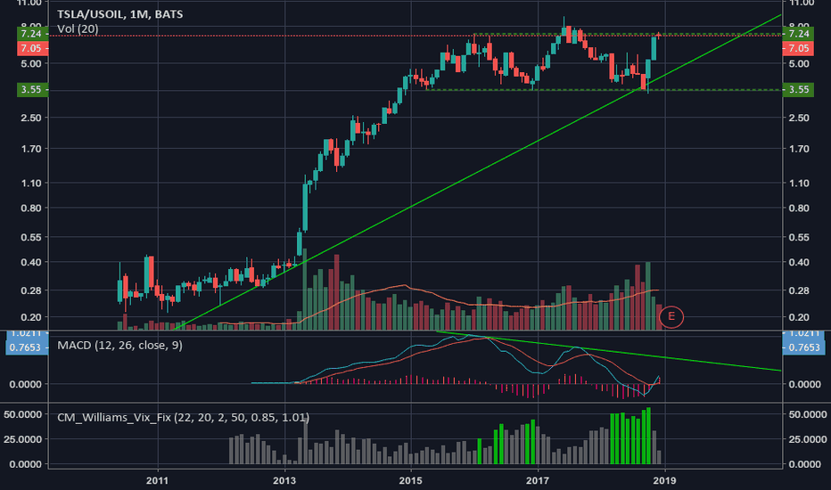 TSLA/USOIL: Tesla a buy - especially if one looks at the price vs oil.