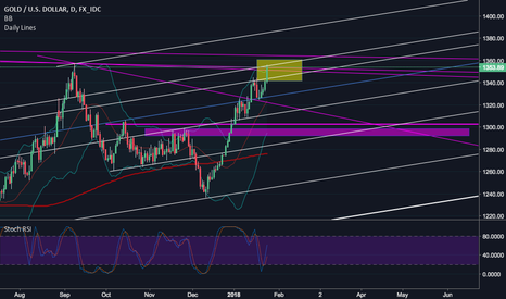 XAUUSD: Gold: At Resistance