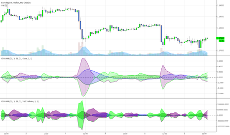 EURUSD: Apply the Carbon Double WAM to Price and Volume