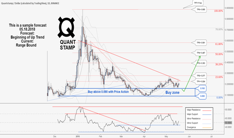 QSPUSD: A New Opportunity To Buy in QuantStamp ...