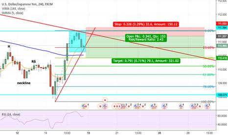 USDJPY: USD/JPY bearish analysis what you think ?