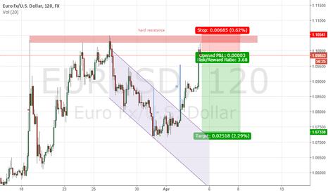 EURUSD: EURUSD bounced. Short with small SL and big TP