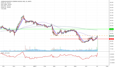 CNSL: CNSL - Inverse H&S, breakout Long from $22.17 to $24.67