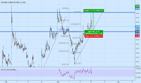 RCOM: Long RCOM Intraday target 39.50 4 % @ 38 stop at 37.50