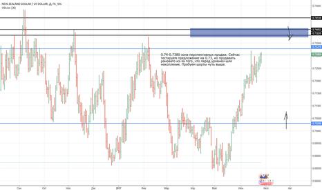 NZDUSD: NZD/USD - поиск продаж