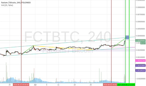 FCTBTC: FCT Long for the next 3 days