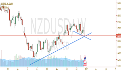 NZDUSD: NZDUSD perfect opportunity to go LONG with minimum downside risk
