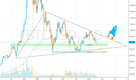 BTCUSD: Bitcoin, the Triangle Breakout will be Breathtaking