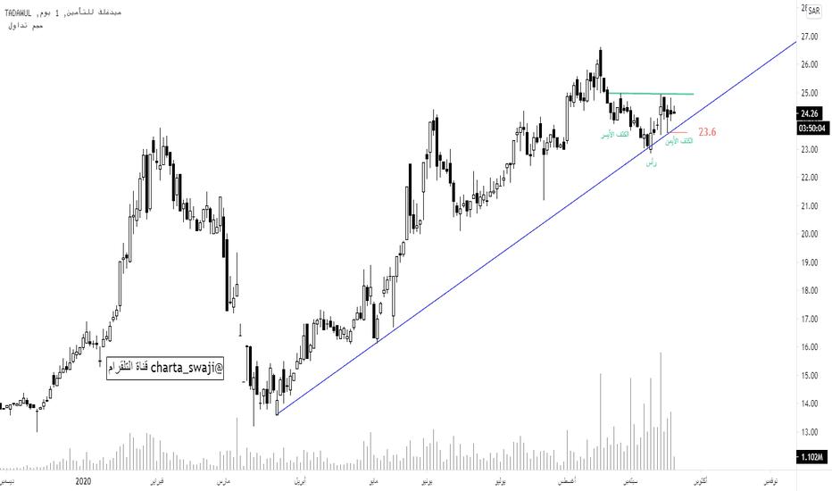 السعر والرسم البياني ل 8030 Tadawul 8030 Tradingview