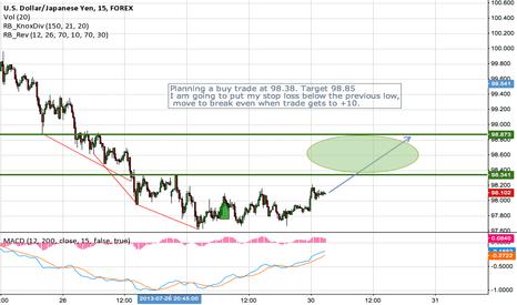 USDJPY: USDJPY Buy trade based on Rob Booker's divergence