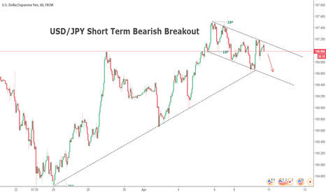 USDJPY: USD/JPY Sell breakout expected