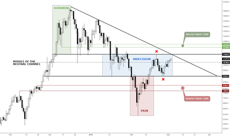 BTCUSD: BITCOIN NEUTRAL CHANNEL OF INDESICION