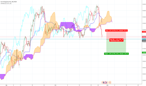 EURJPY: EUR/JPY Short Ichimoku Trade Idea