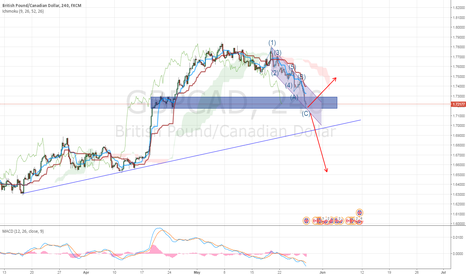 GBPCAD: GBPCAD Long Opportunity