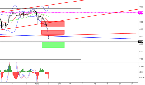 GER30: DAX Price action zone