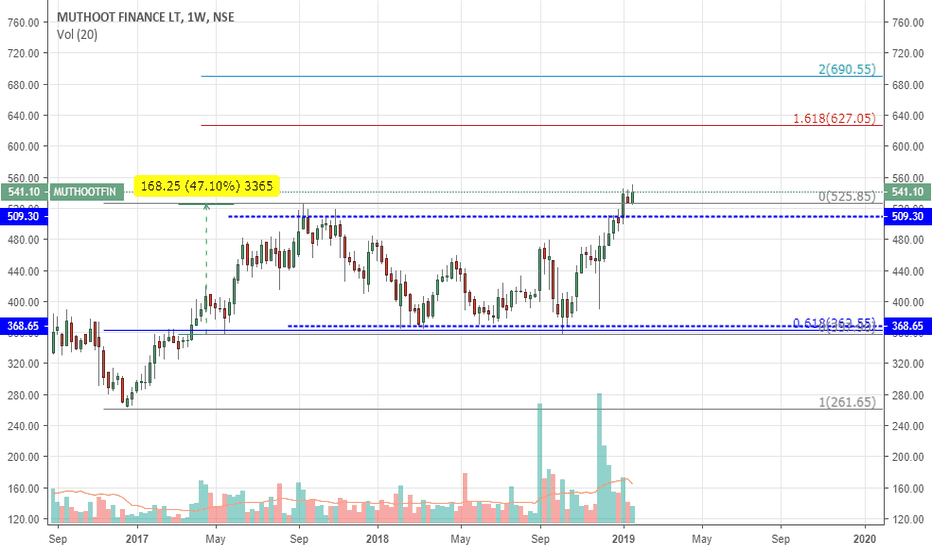 MUTHOOTFIN: MUTHOOT FINANCE LTD