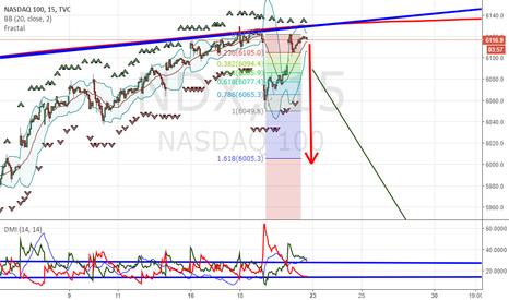 NDX: NASDAQ LA SPINTA E' FORTE !!