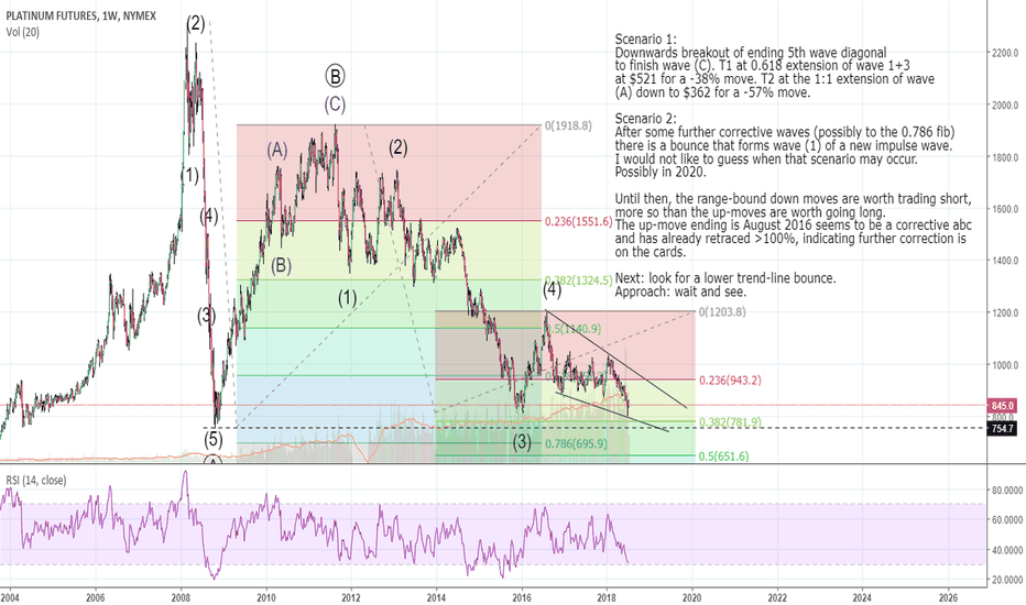 PL1!: Platinum Futures Elliott Wave Analysis
