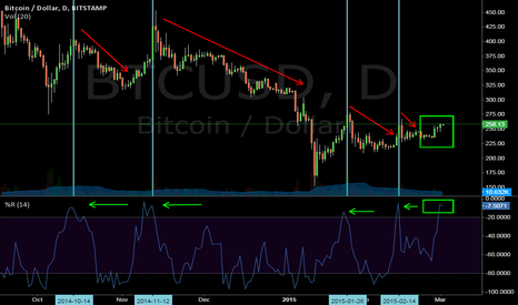 BTCUSD: Last 4 overbought daily's pulled back. Be cautious.