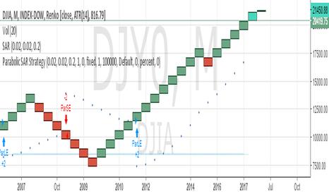 DJY0: SELL DJIA SL 23000 TARGET 20000/18000