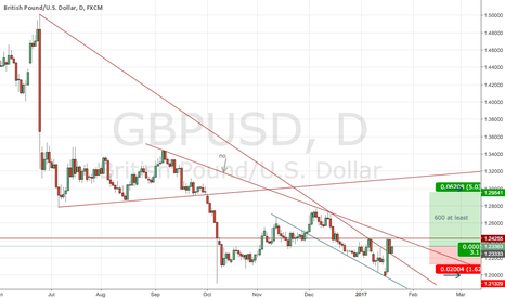 GBPUSD: long set up ,you can wait w1 ,or look bullish H4s
