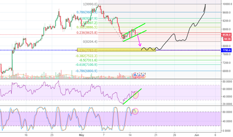 BTCUSD: BTC Bear flag??
