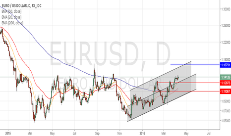 EURUSD: long 1.16791... since FED. doesn't seem to be moving soon !!