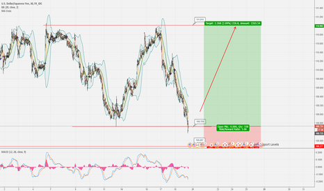 USDJPY: Near Term Setup - Long USD /JPY
