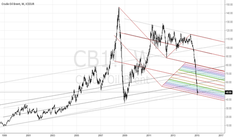 CB1!: LONG, MY MONEY, MY RISK