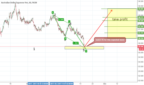 AUDJPY: Wolfe wave analysis expected wave for audjpy...