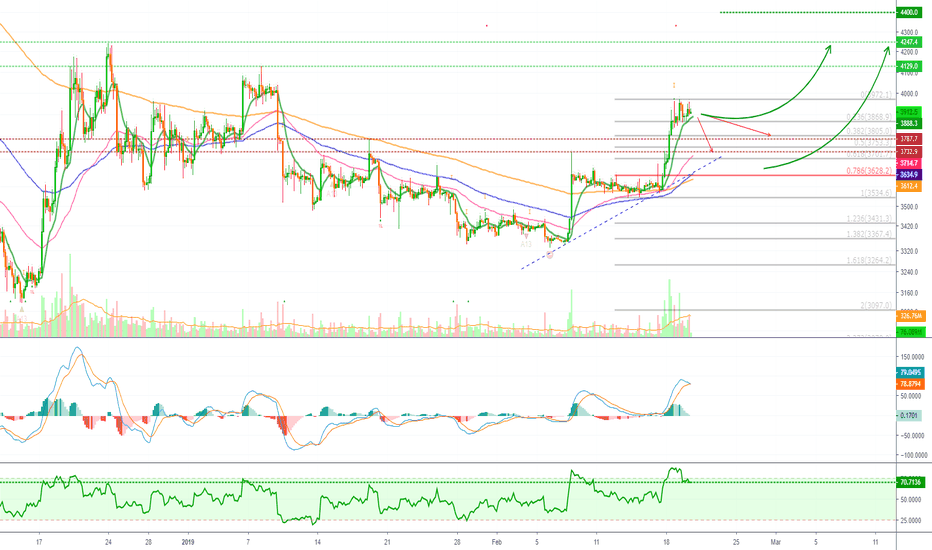 XBTUSD: Bitcoin Retrace (ShortTerm - Support, Resistance & Next Targets)