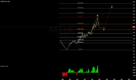 ARCLK: alım zamanı geliyor
