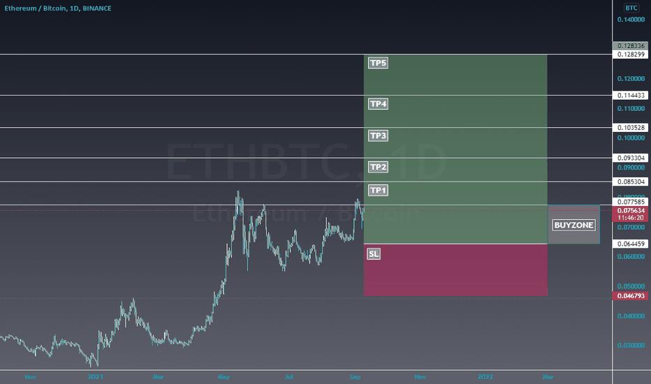 tradingvisualizza com eth btc come fare soldi con il commercio bitcoin