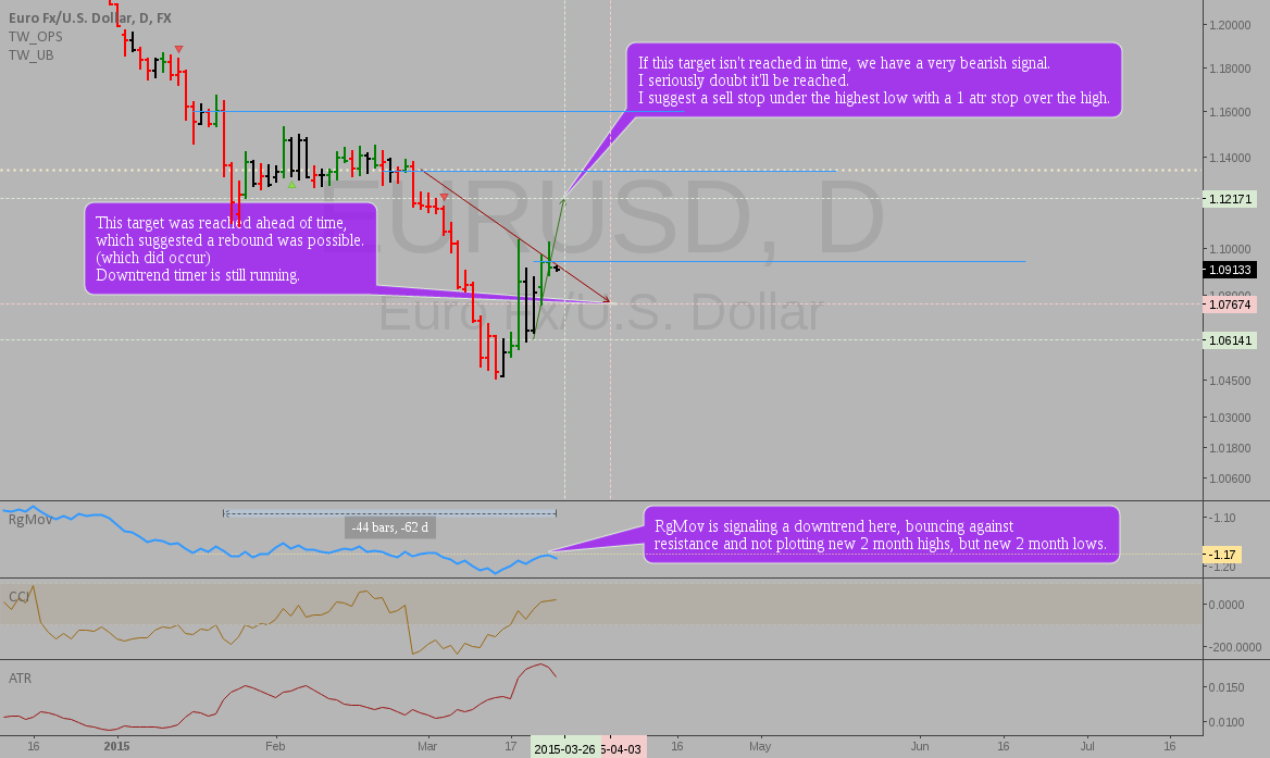 EURUSD: Downtrend continuation play