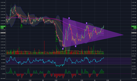 OMGBTC: OMG Break-out - LONG - #OMGBTC $OMGBTC