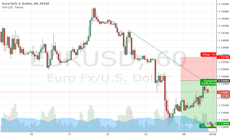 EURUSD: Opportunity to sell eurusd
