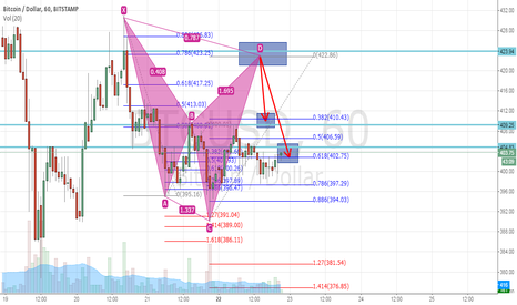 BTCUSD: Potential cypher pattern