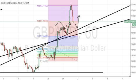 GBPAUD: GbpAud: After an abrupt ascent comes an abrupt descent.