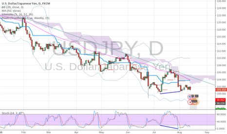 USDJPY: USD/JPY Ready to Go Up?