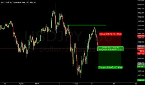 USDJPY: Short on USD/JPY