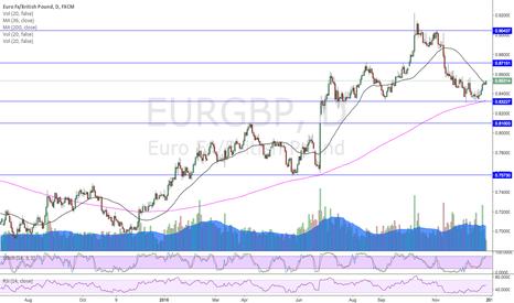 EURGBP: Eur GBP looks bullish.