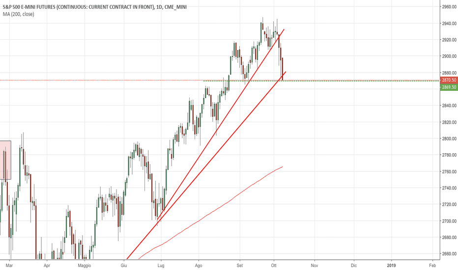 ES1!: S&P500: breakout delle due Trendline dinamiche